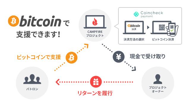 クラウドファンディング「CAMPFIRE」におけるビットコイン決済の導入について